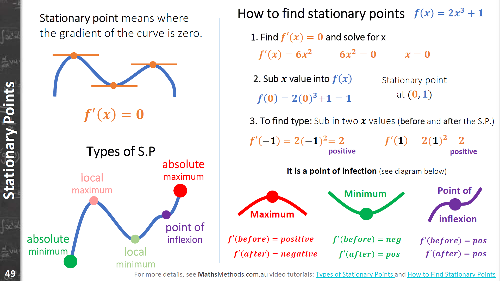 Stationary Points in Maths Methods